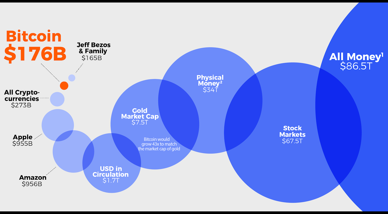 Cryptocurrency market cap in perspective. Source: BitcoinIRA
