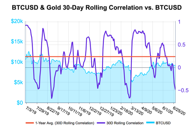 Bitcoin's 30-day rolling correlation with gold