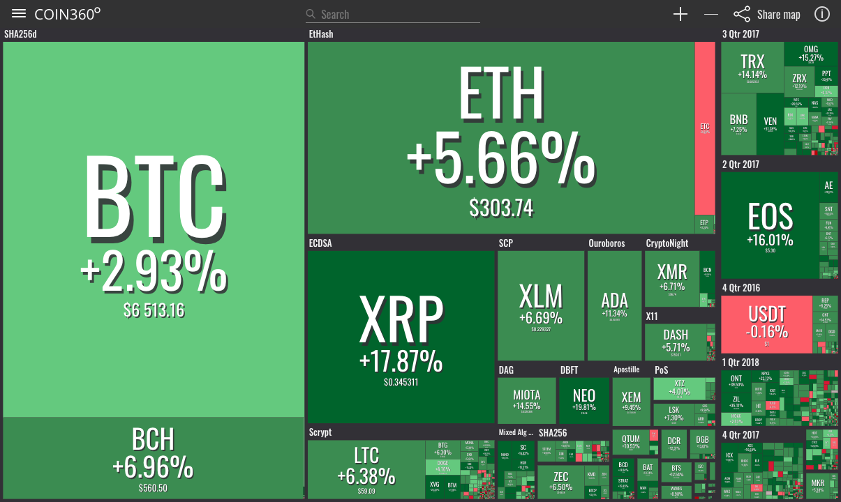 All Top 10 Cryptocurrencies in Green, Bitcoin Breaks $6,500
