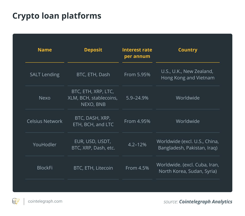 Crypto loan platforms