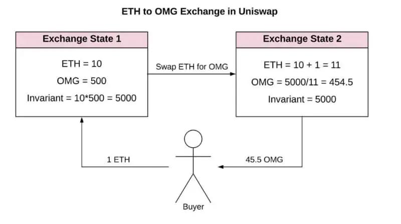 ユニスワップの取引レートの仕組み