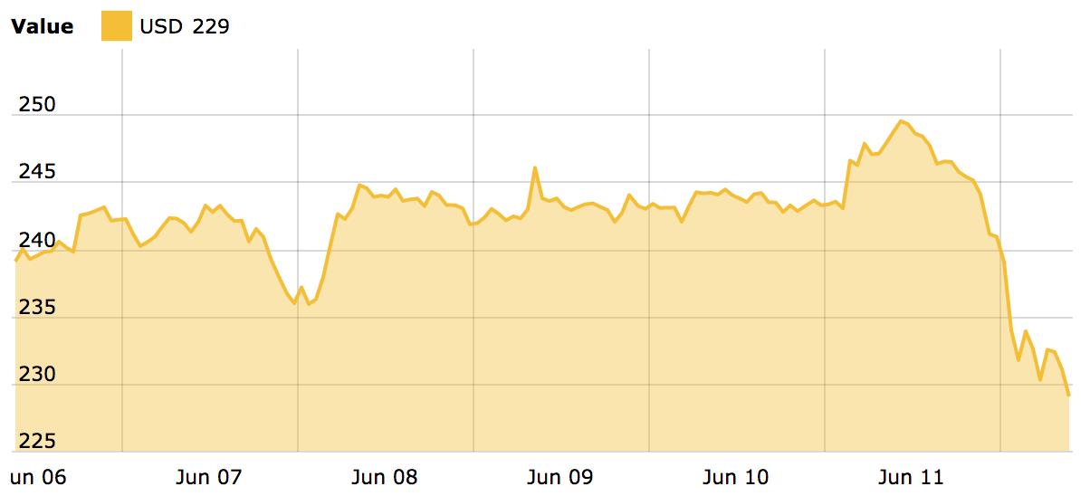 Grafico del prezzo diETH