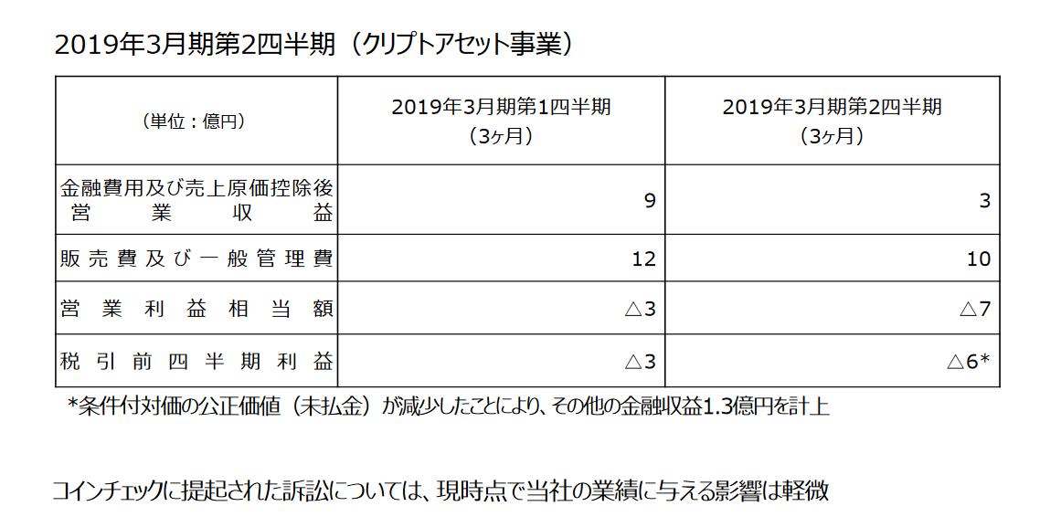 2019年3月期第二四半期のコインチェックの業績状況