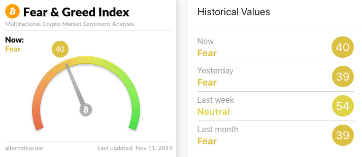 Crypto Fear and Greed Index. Source: Alternative.me