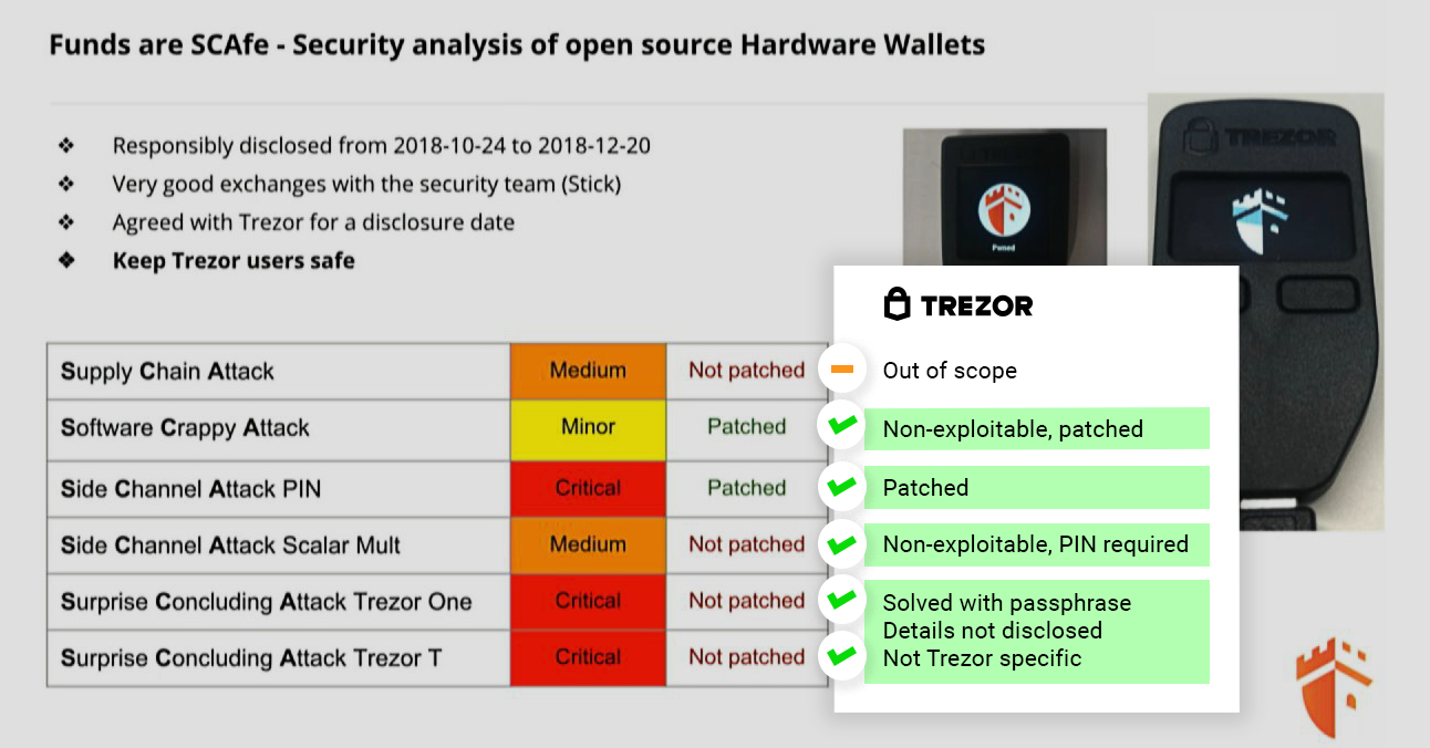 Trezor's response to the recent Ledger report on their wallet vulnerabilities. Source: blog.trezor.io