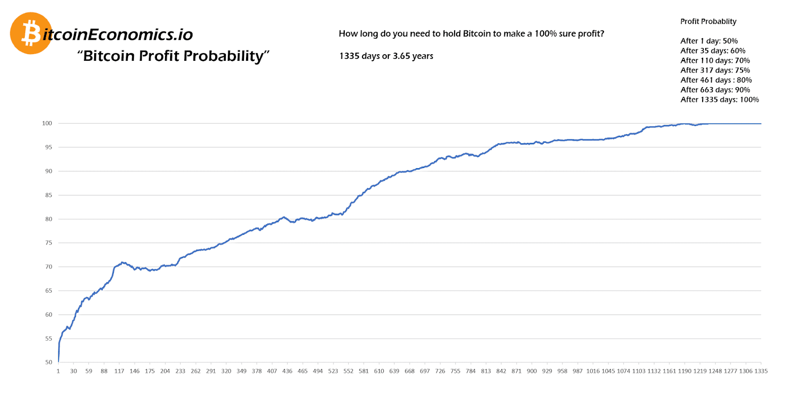 Bitcoin Profit Probability chart