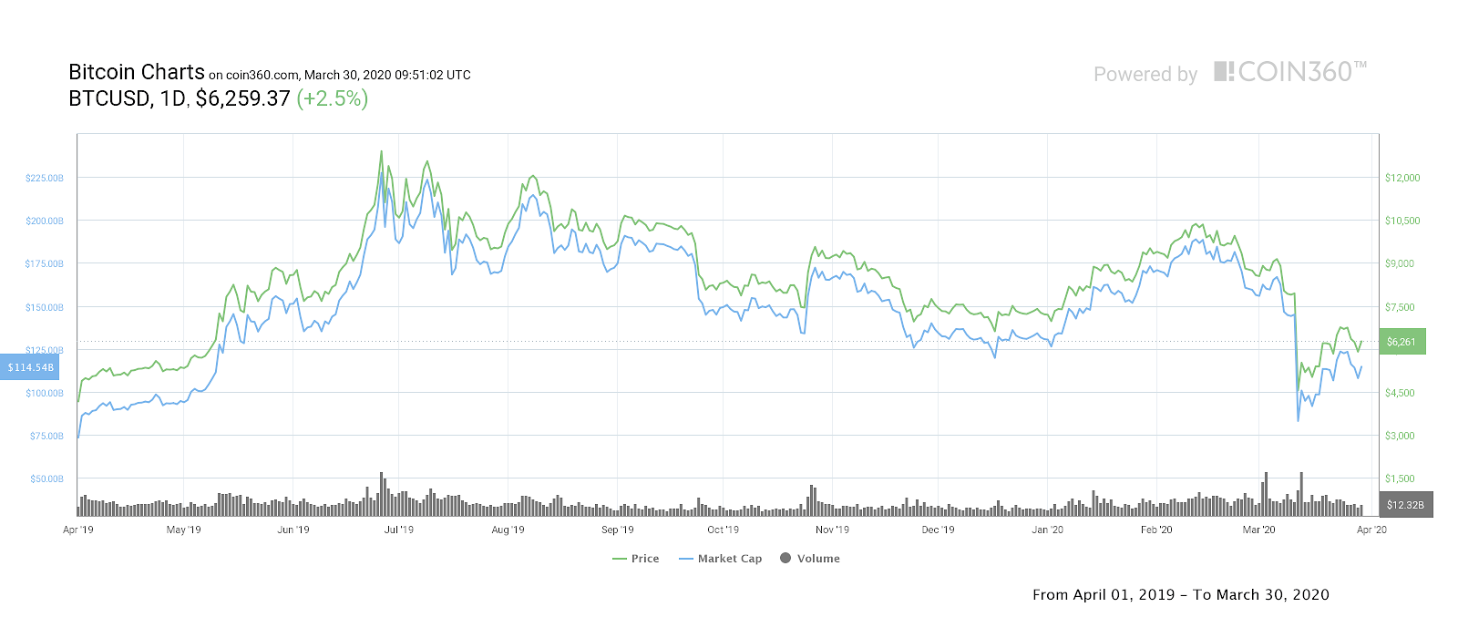 Bitcoin Price 1-year chart showing dip to 70% of highs