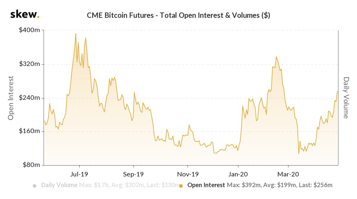 CME Bitcoin Futures Open Interest und Volumen 1-Jahres-Chart. Quelle: Skew