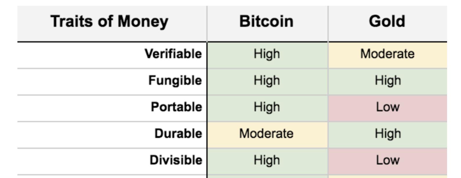 Ähnlichkeiten zwischen Bitcoin und Gold