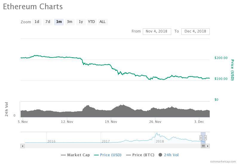 Gráfico de precios de Ethereum de 30 días. Fuente: CoinMarketCap