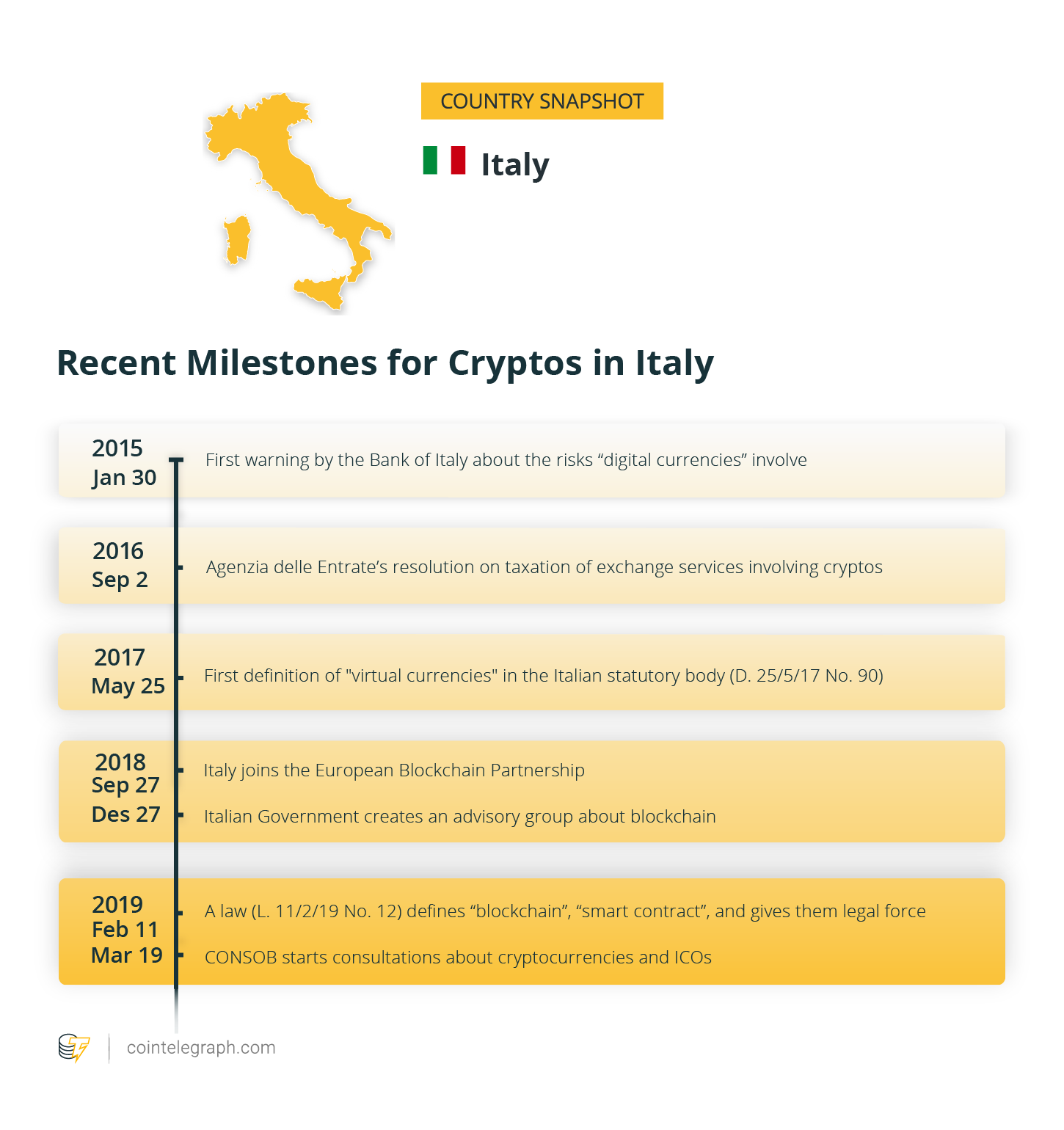 Recent Milestones for Cryptos in Italy