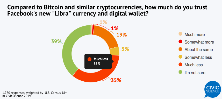 How much Americans trust Facebook's Libra compared to Bitcoin