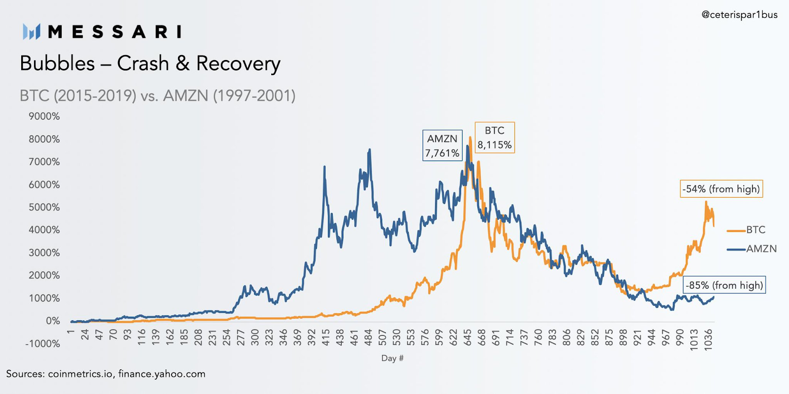 Bitcoin and Amazon 'bubbles' comparison, 2015-2019