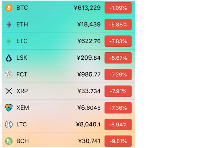 ビットコインのその日の価格 コインチェック