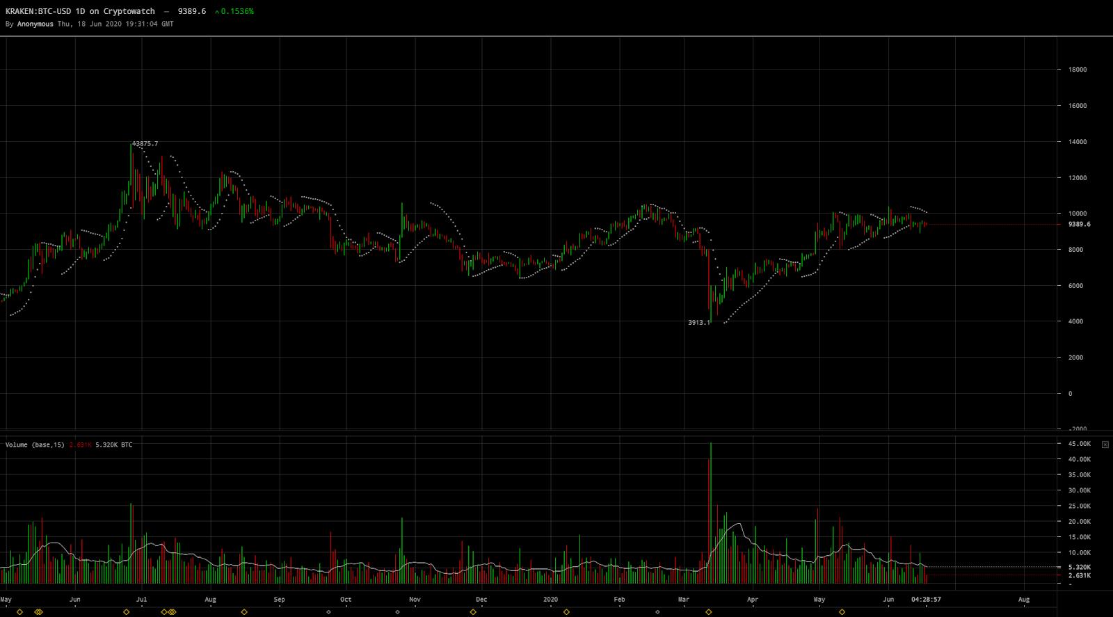 I volumi di BTC USD rimangono alti su Kraken