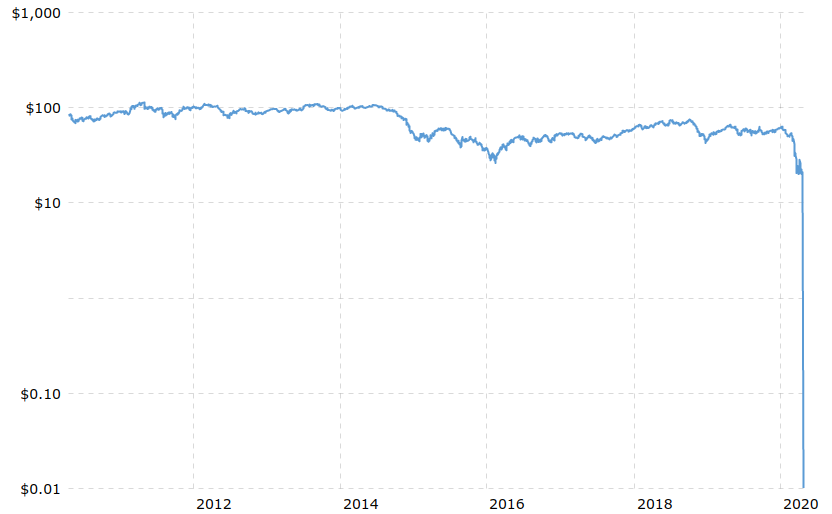 WTI crude 10-year chart showing 2020 crash