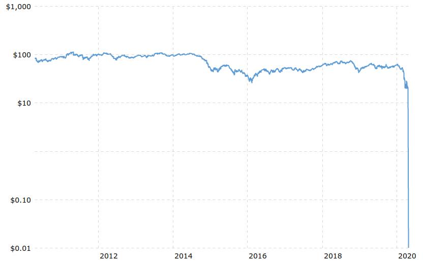 WTI Crude 10-Jahreschart mit Einbruch 2020