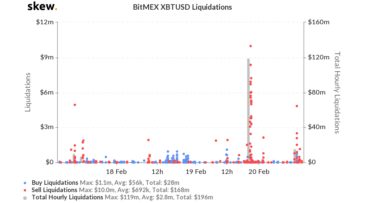 BitMEX XBTUSD Liquidations. Source: Skew.com