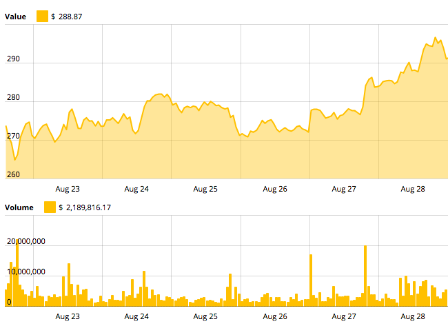 Ethereum의 7 일 가격 차트