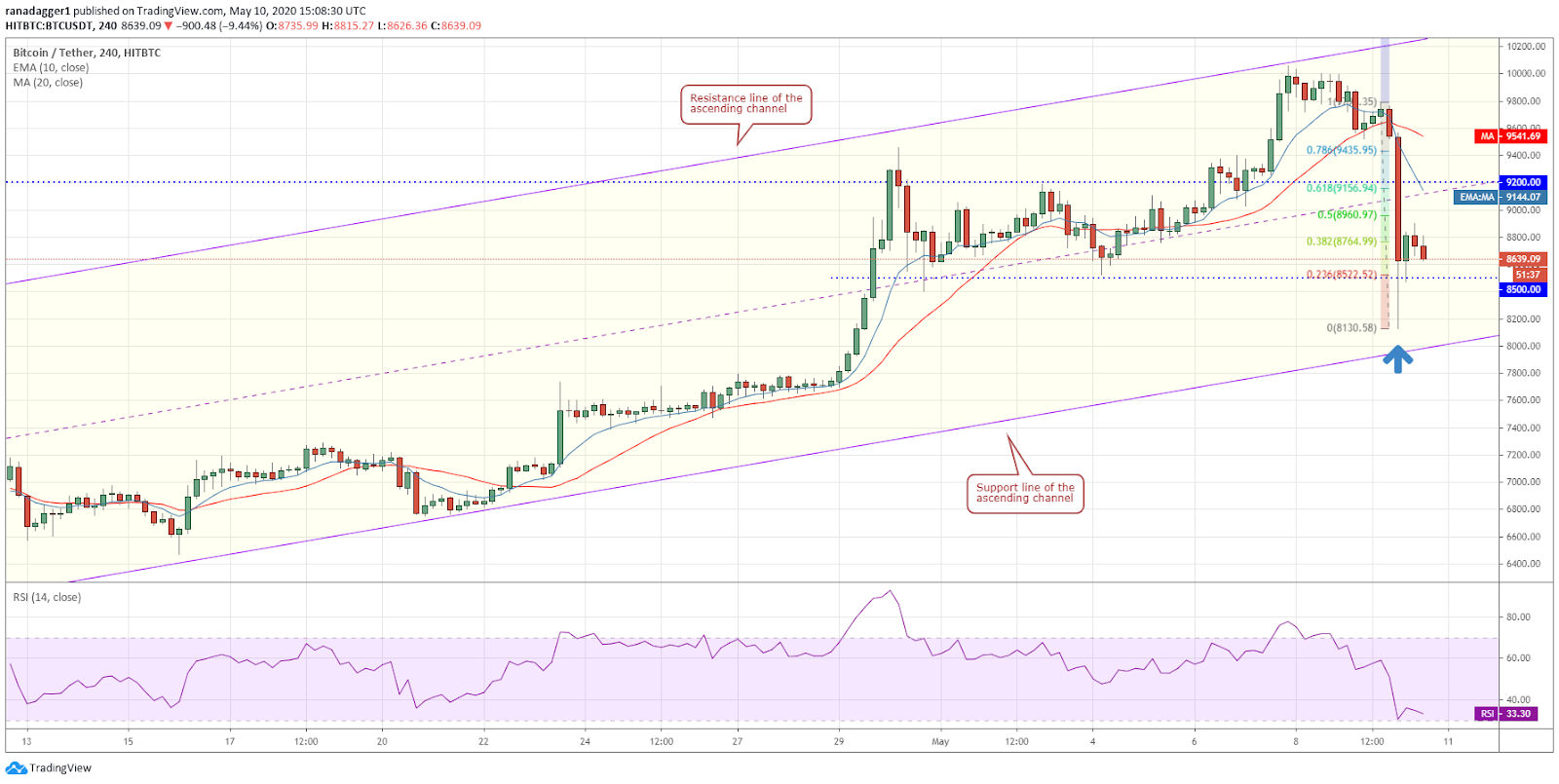 BTC-USD 4-hour chart. Source: Tradingview​​​​​​​
