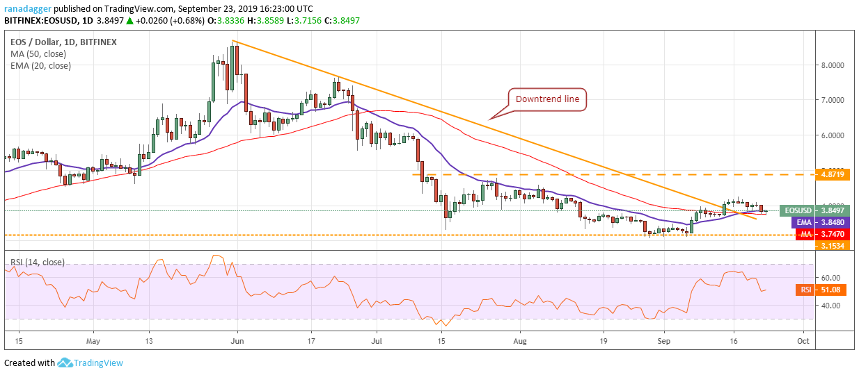 EOS price analysis: EOS consolidates near $3.6 even after its hard fork 3