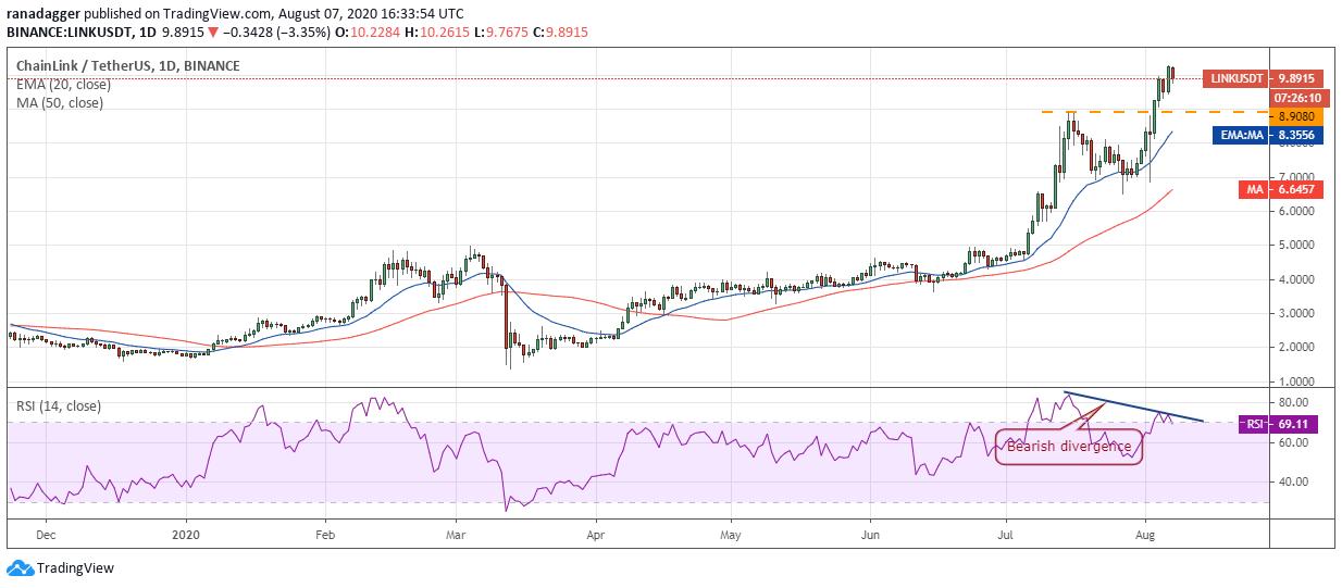 Gráfico diario para el par LINK/USD