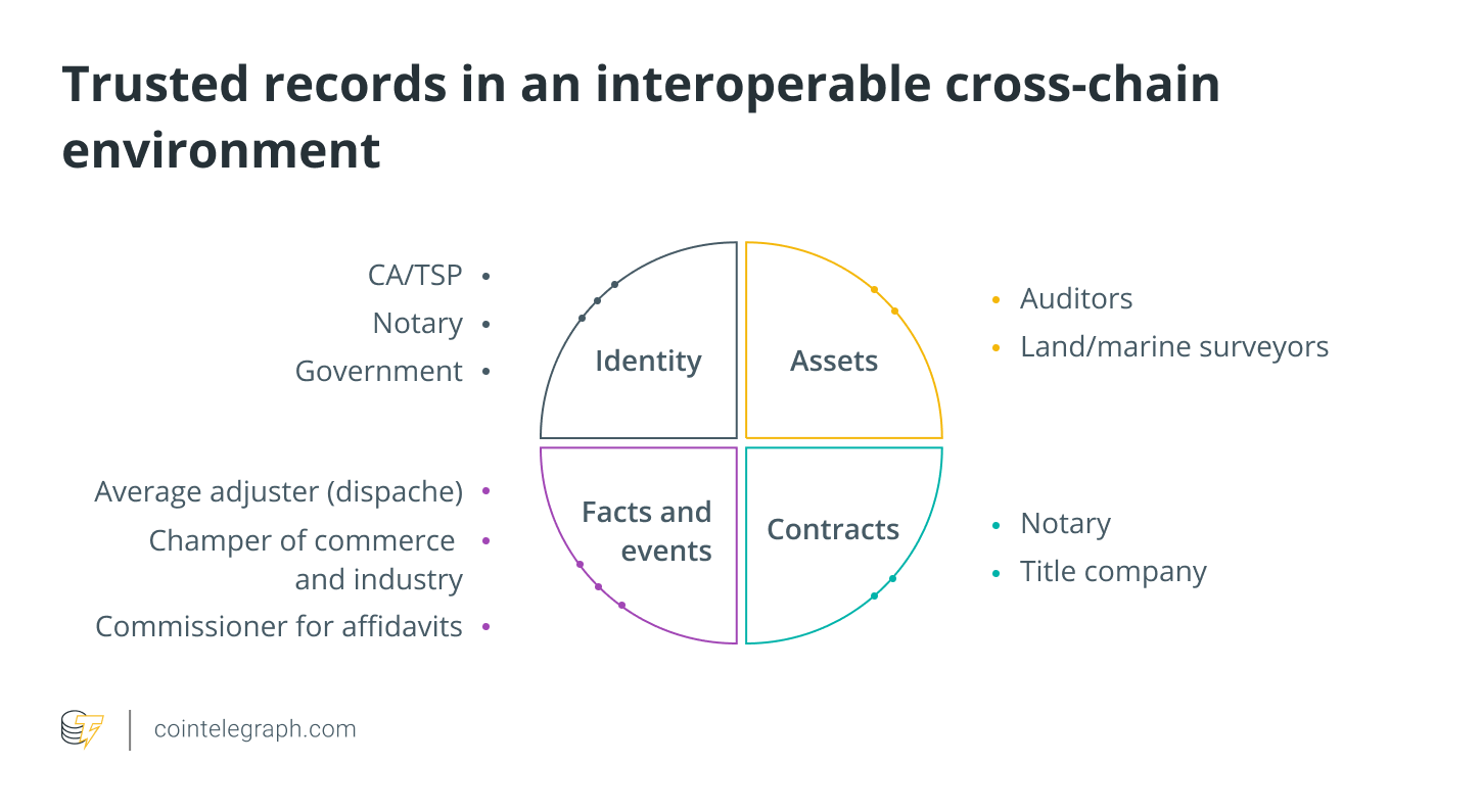 Trusted records in an interoperable cross-chain environment