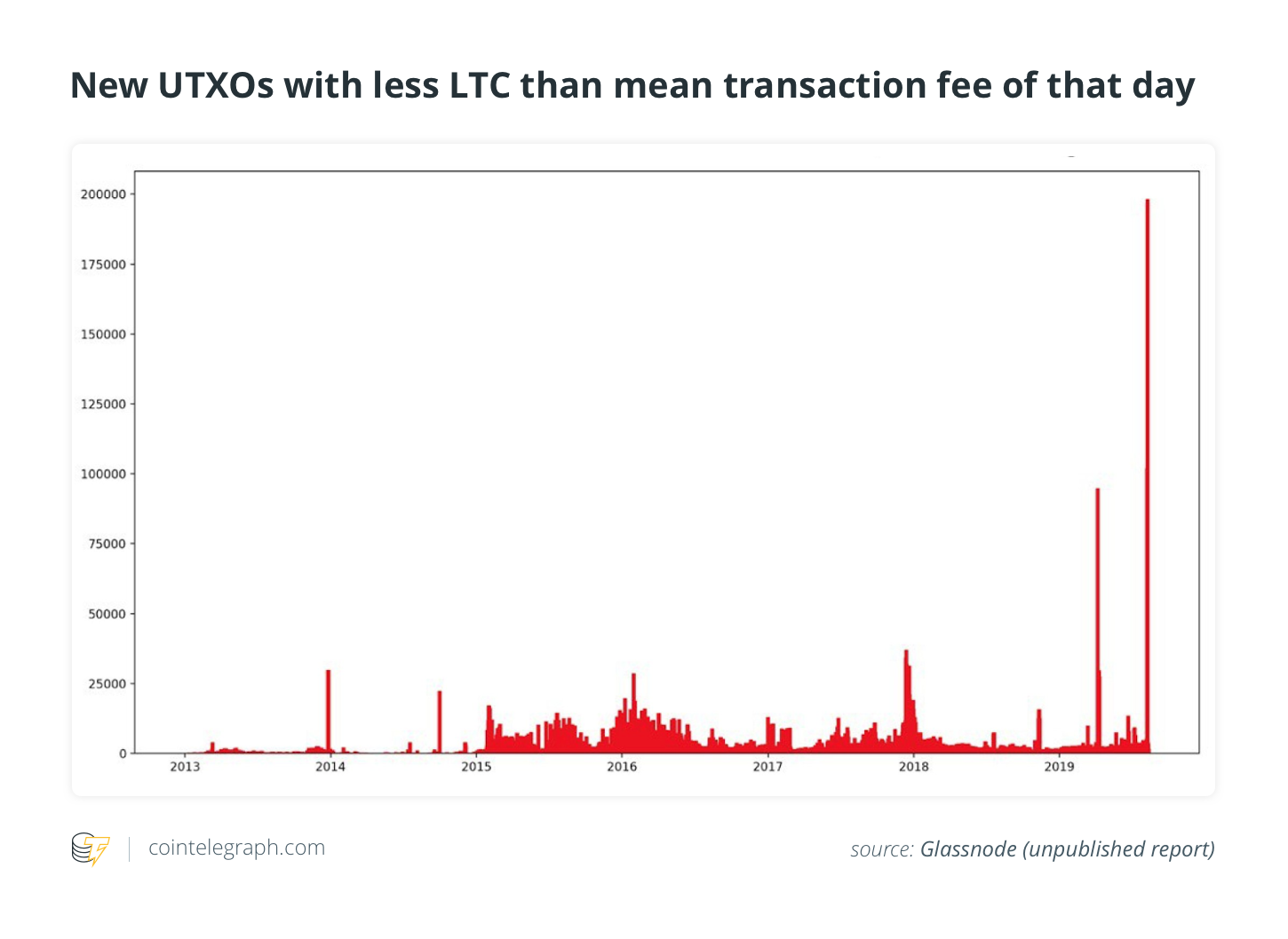 New UTXOs with less LTC than mean transaction fee that day