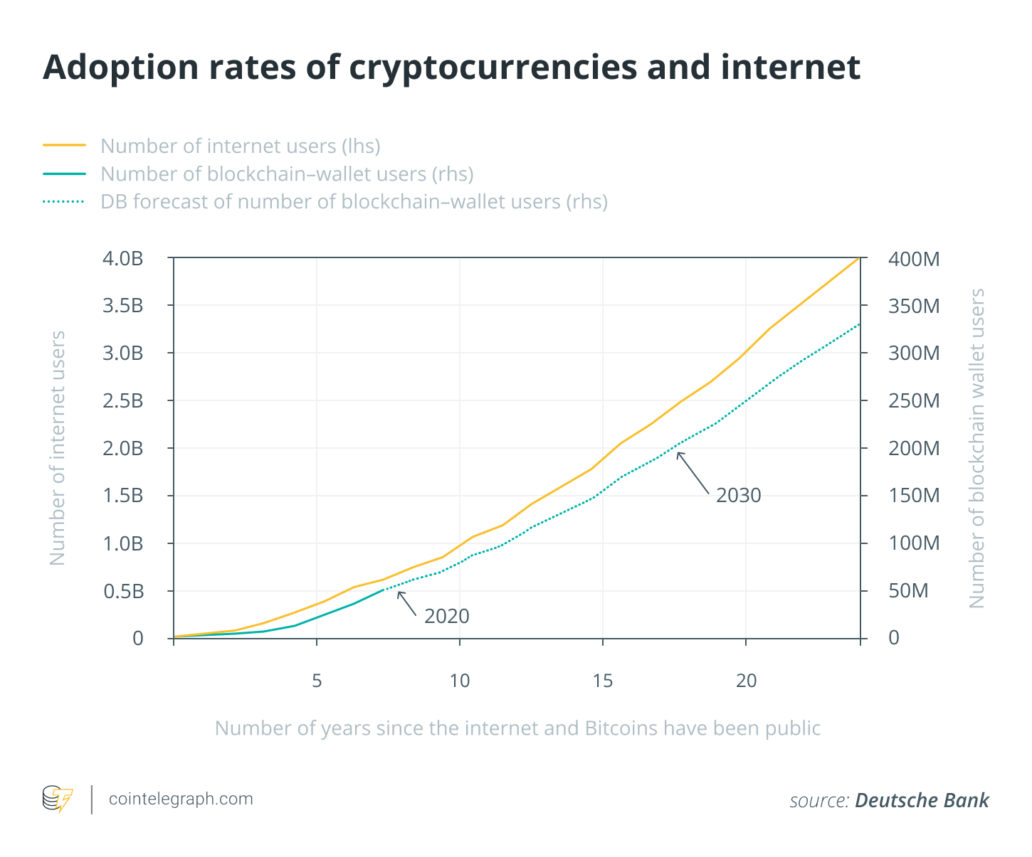 Adoption rates of cryptocurrencies and internet