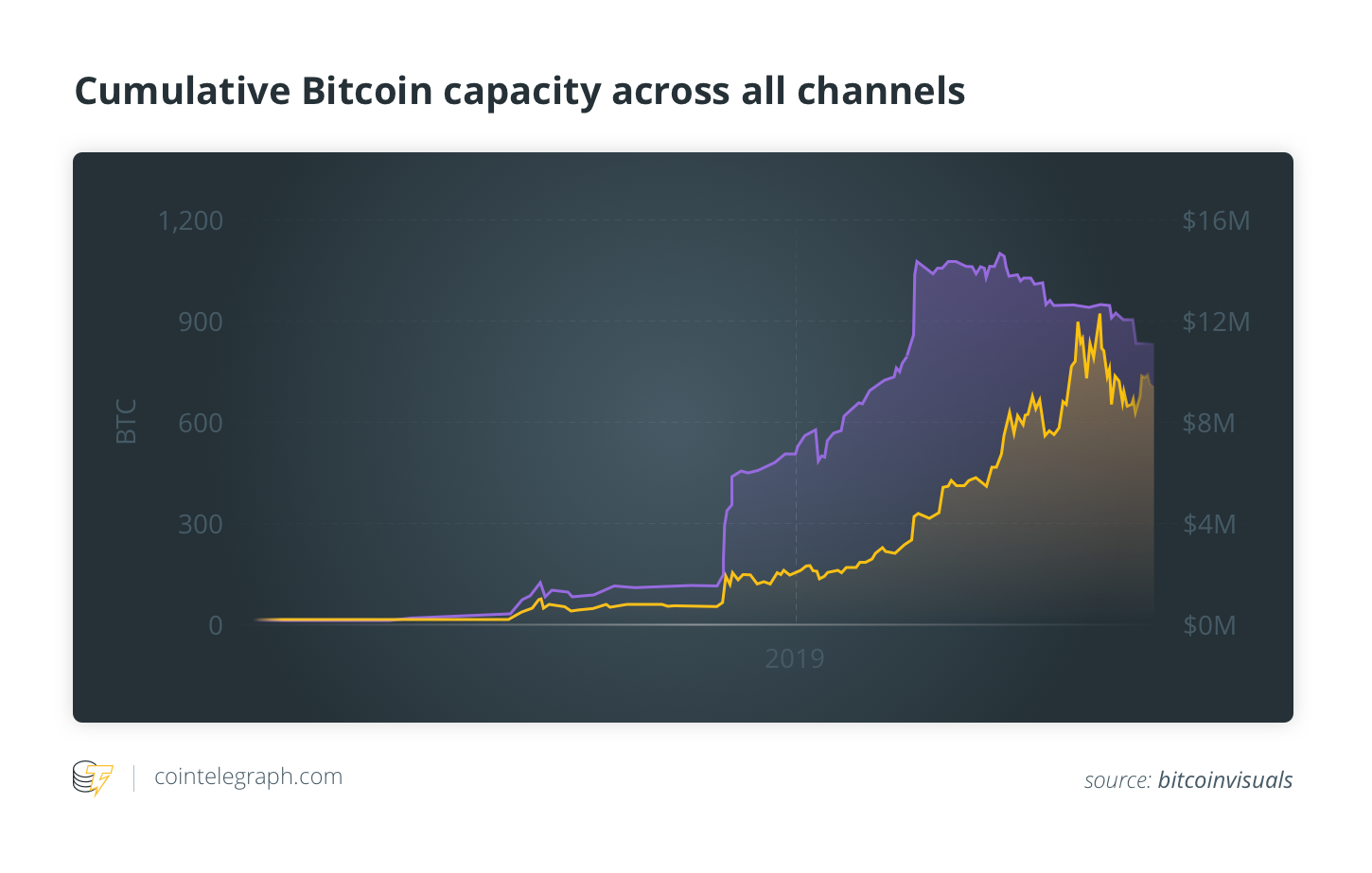 Cumulative Bitcoin capacity across all channels