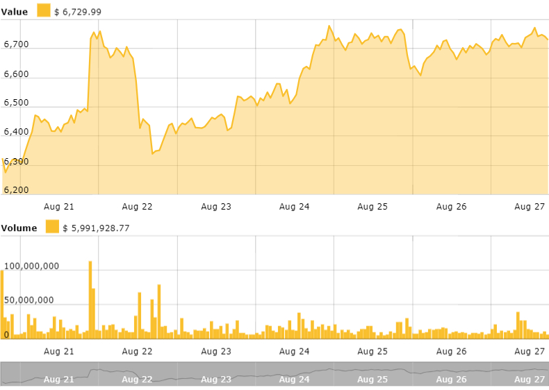 Bitcoin's 7-day price chart. Source: Cointelegraph's Bitcoin Price Index