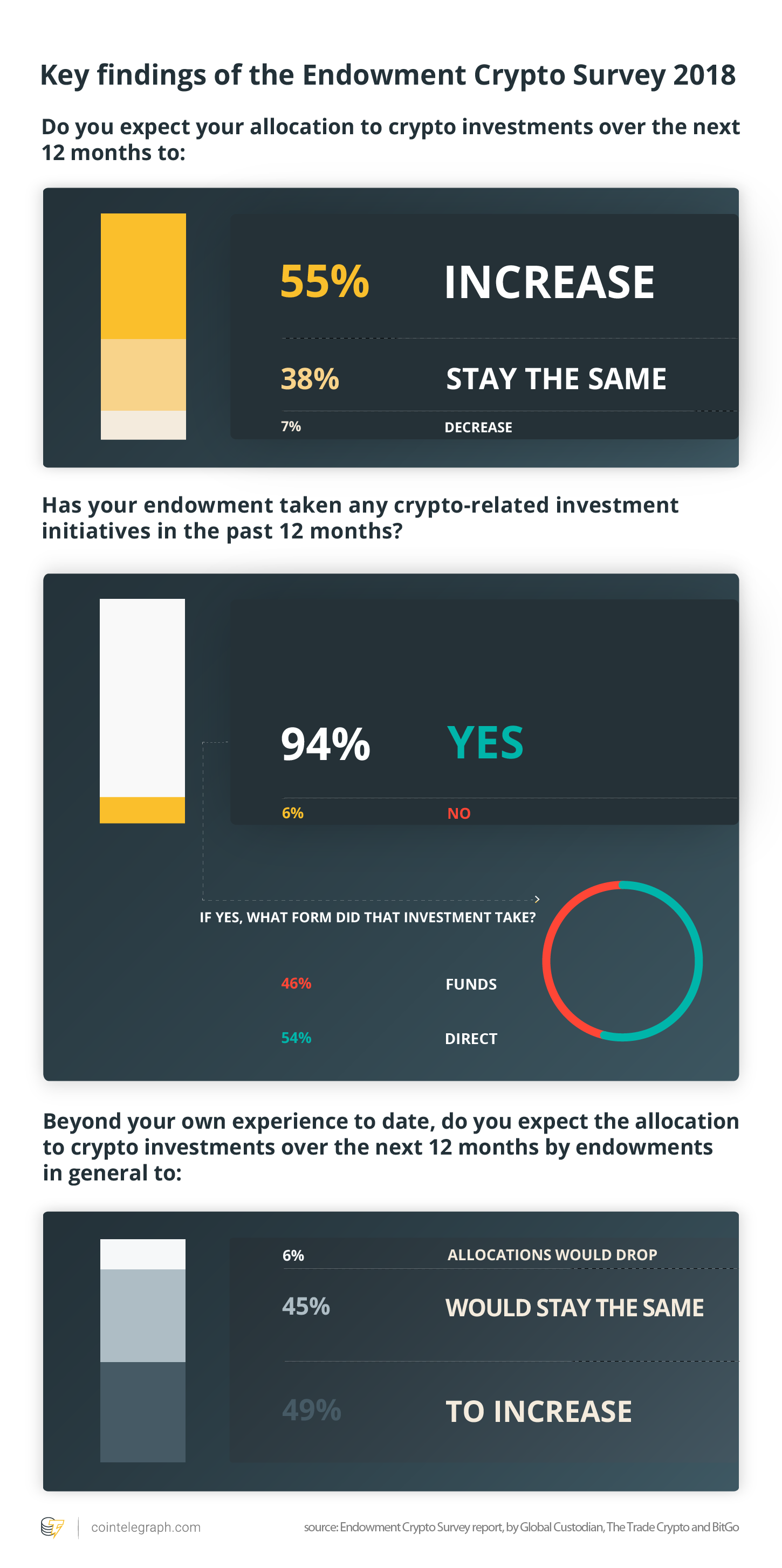 Key findings of the Endowment Crypto Survey 2018