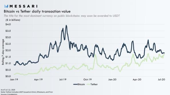 Bitcoin vs Tether daily transaction value. Source: Messari