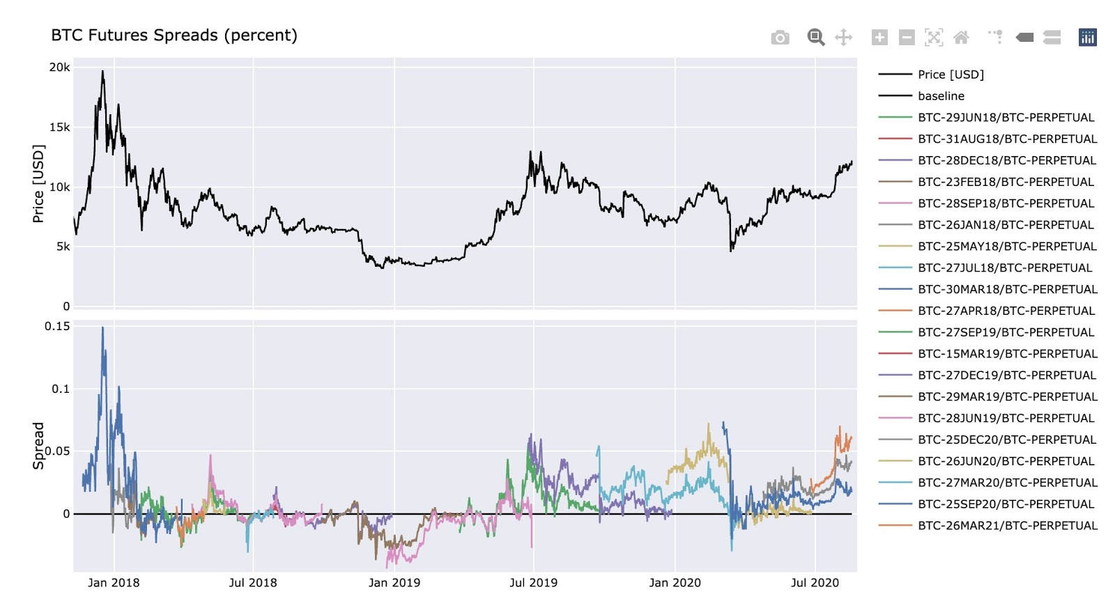 Bitcoin futures spreads since December 2017 launch