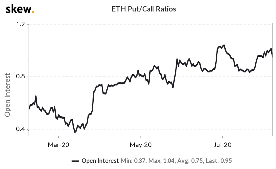 ETH options open interest put / call ratio