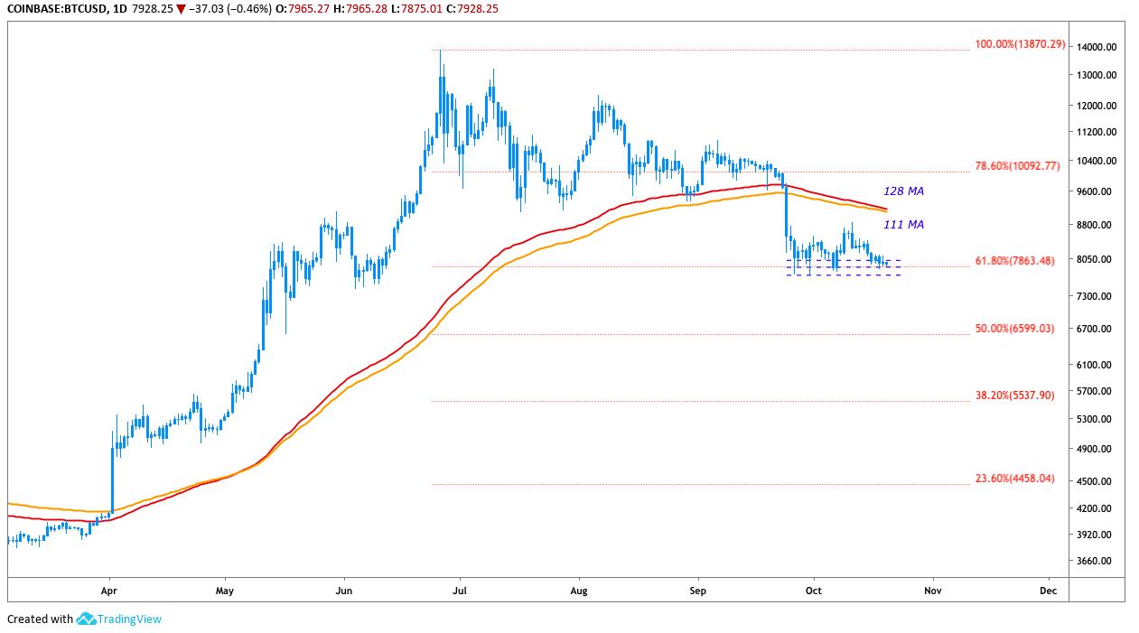 Дневной график BTC USD