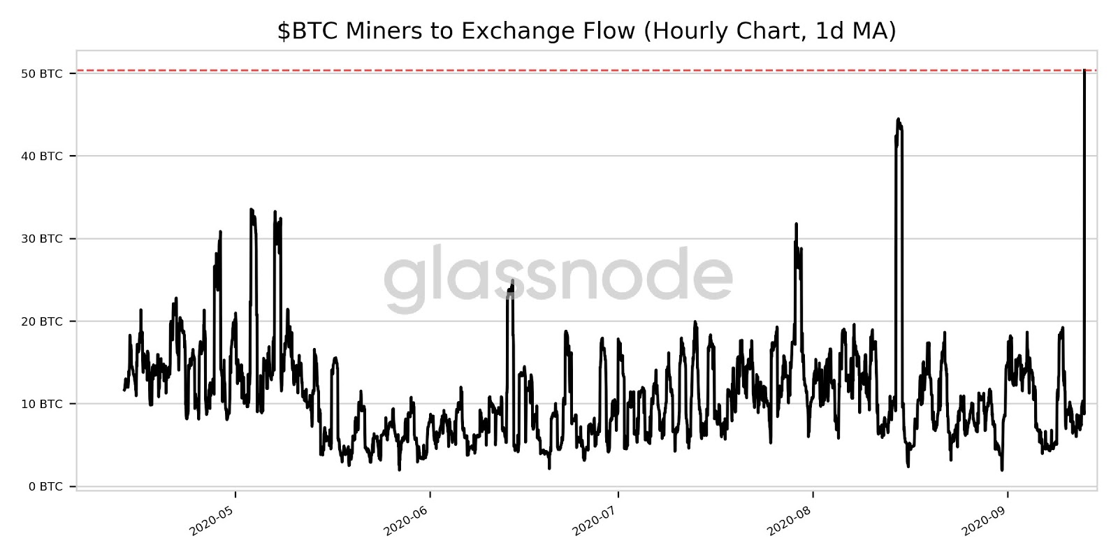 Bitcoin price abruptly drops 3% after miner outflows hit 5-month high