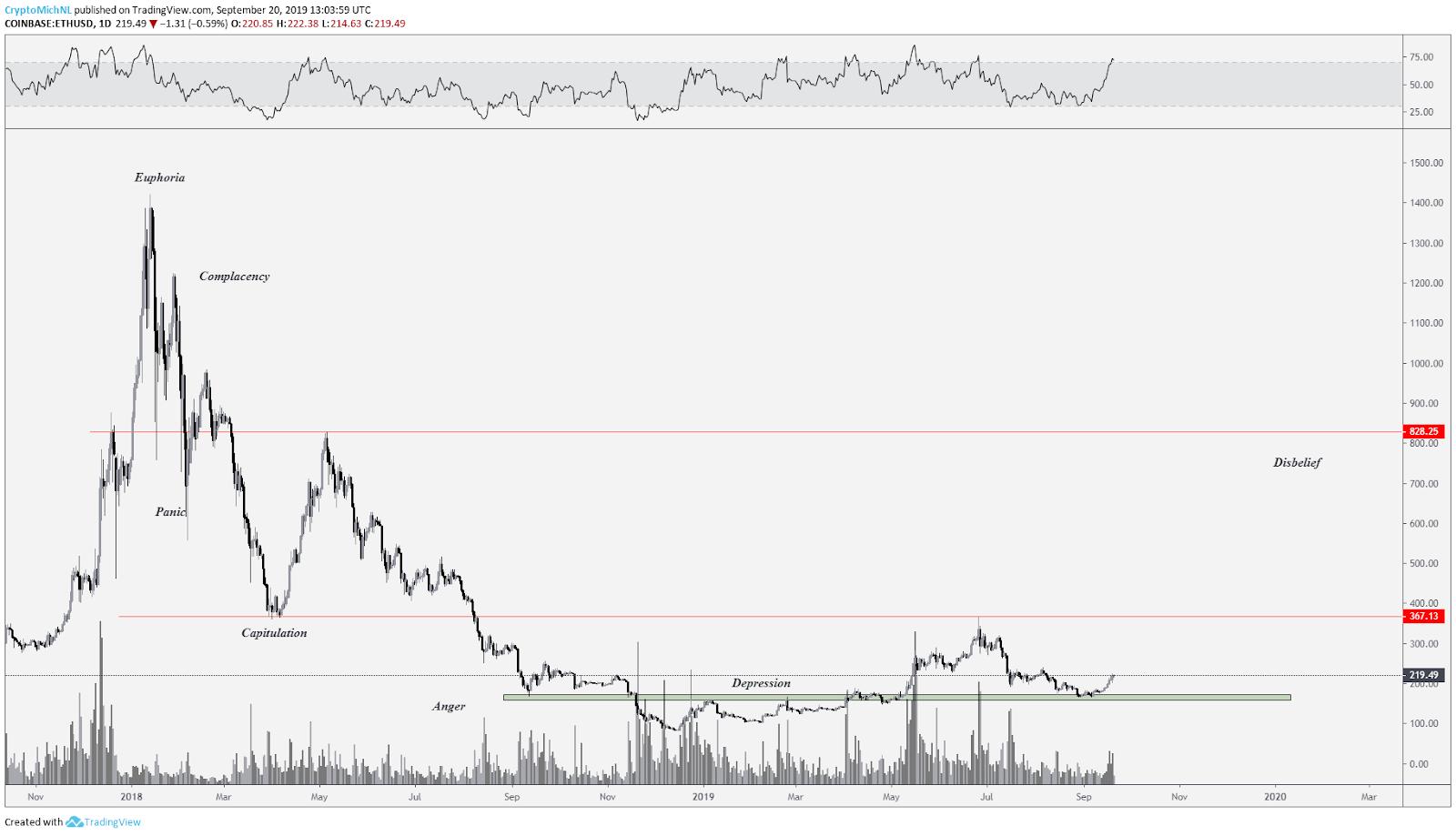 ETH / USD chart. Source: Tradingview