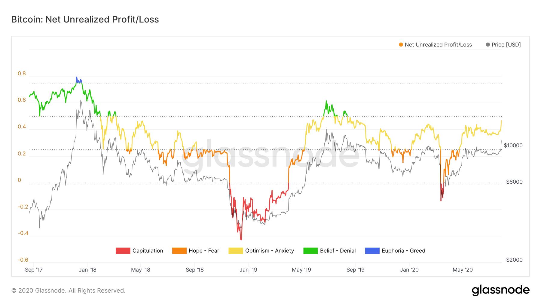 Bitcoin net unrealized profit. Source: Glassnode.