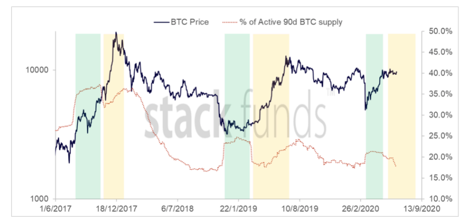 Bitcoin 90-day active supply 3-year chart