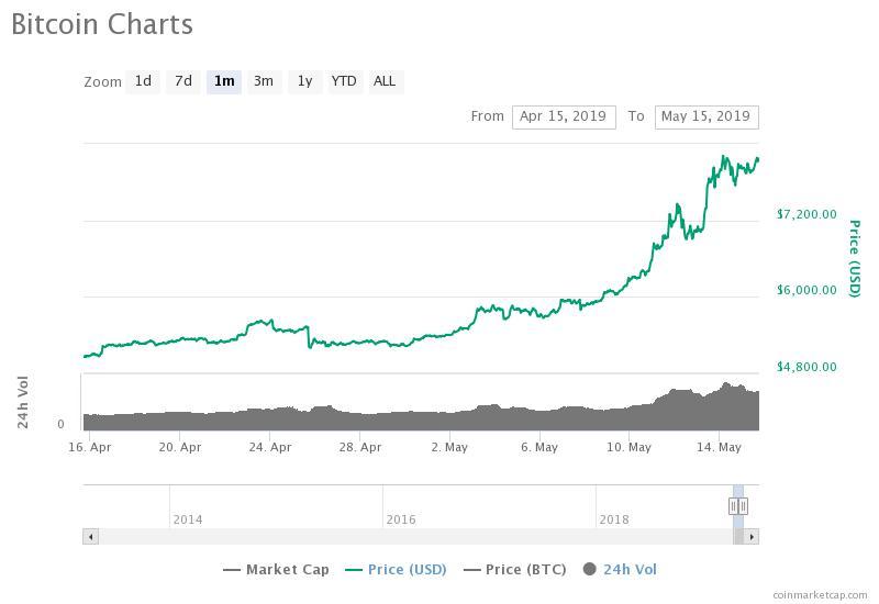Recente surto do Bitcoin é resultado de sua maturação como um ativo 2