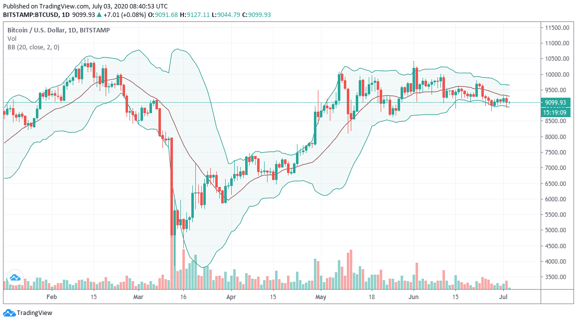 BTC/USD 6-month chart showing Bollinger Bands