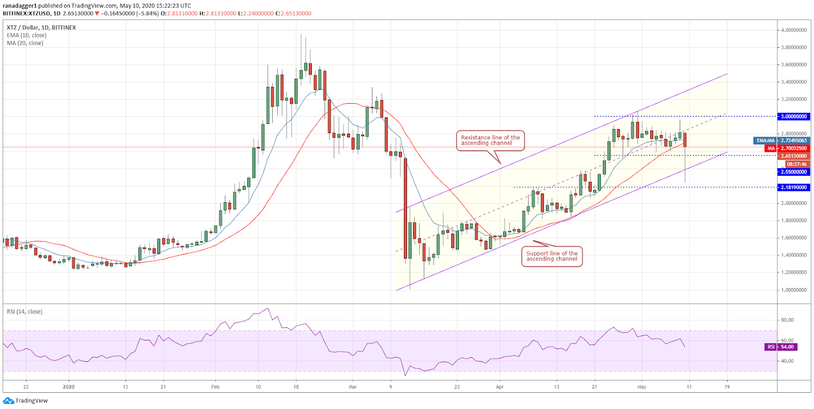 XTZ-USD daily chart. Source: Tradingview​​​​​​​