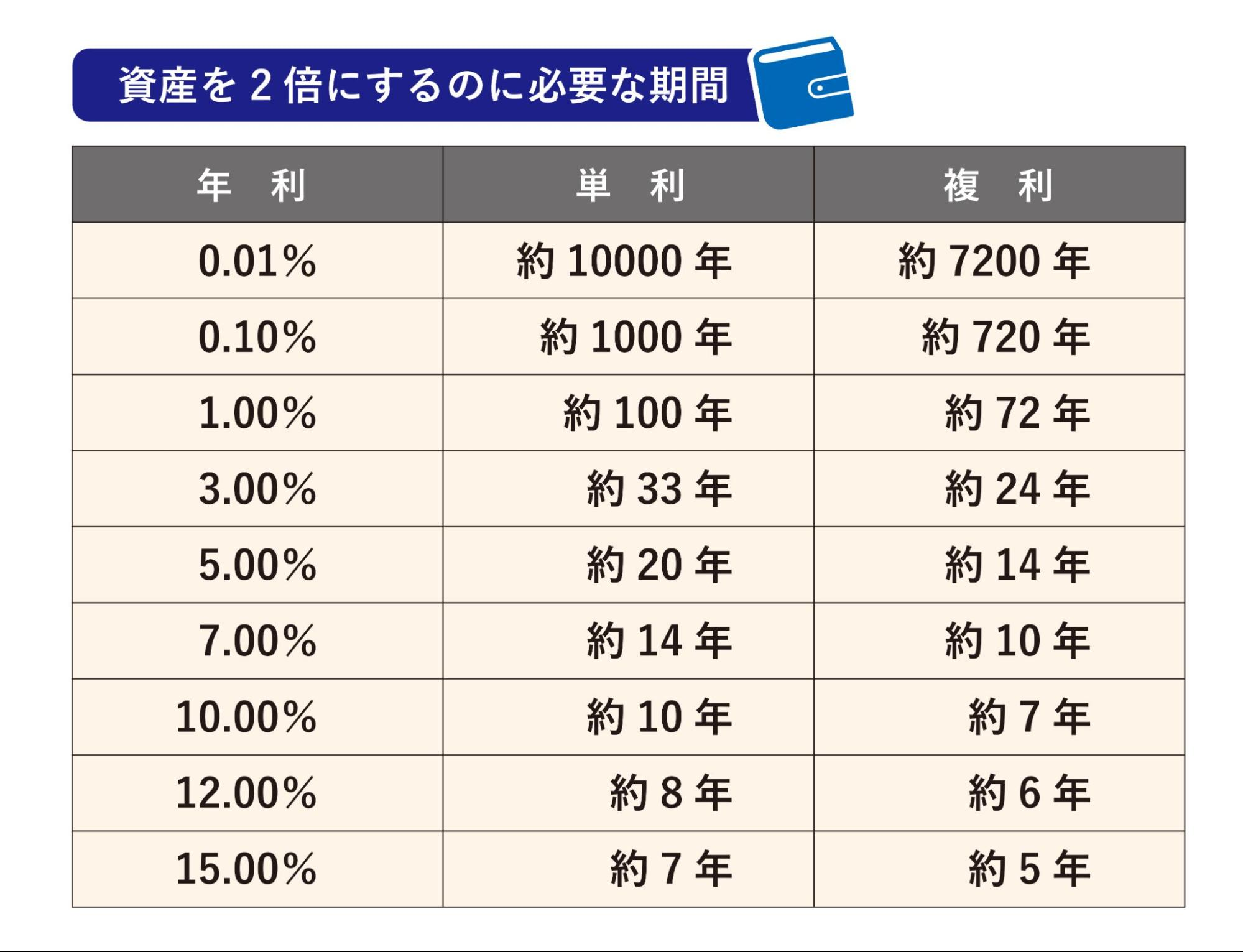 単利と複利で資産を2倍にするのに必要な期間の比較表