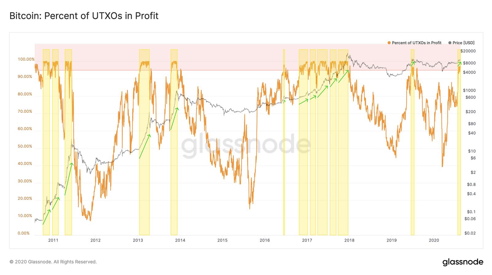 Bitcoin UTXO profitability chart