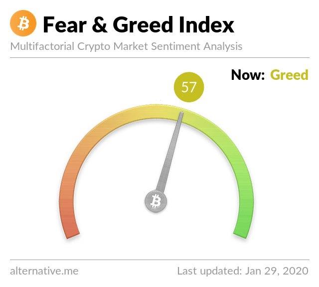 Bitcoin Fear & Greed Index
