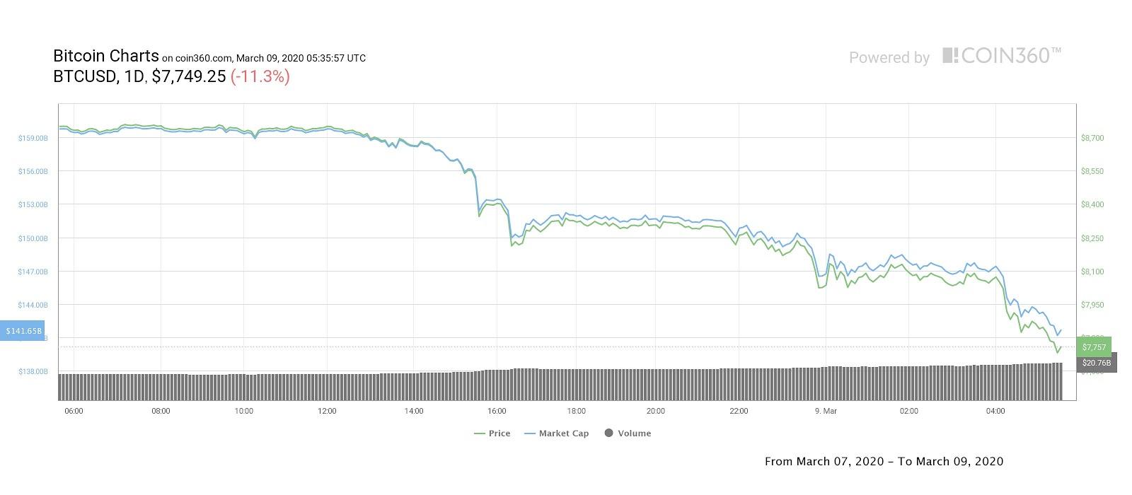 Grafico dei movimenti giornalieri di Bitcoin