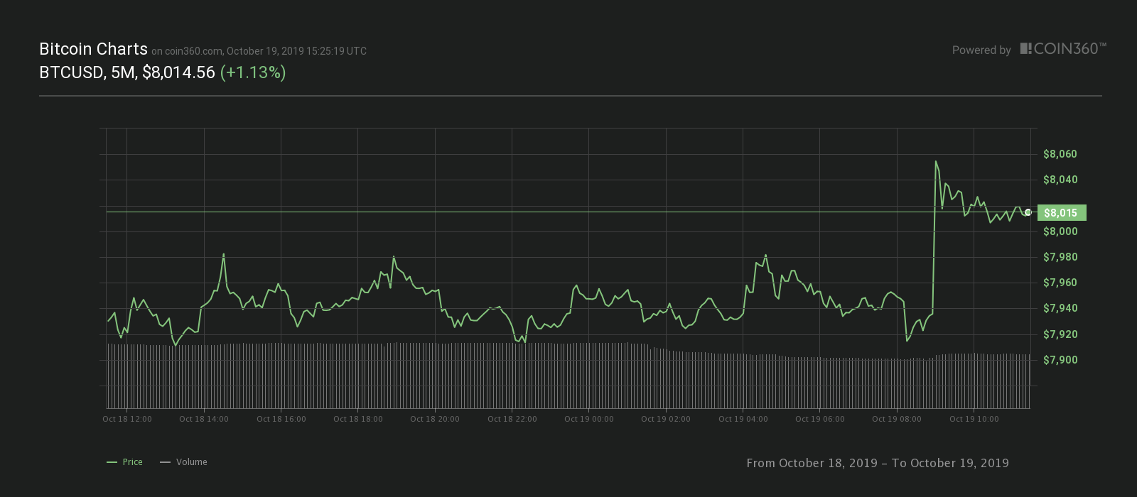 Graph of the exact 24 hours of Bitcoin. Fuente: Coin360