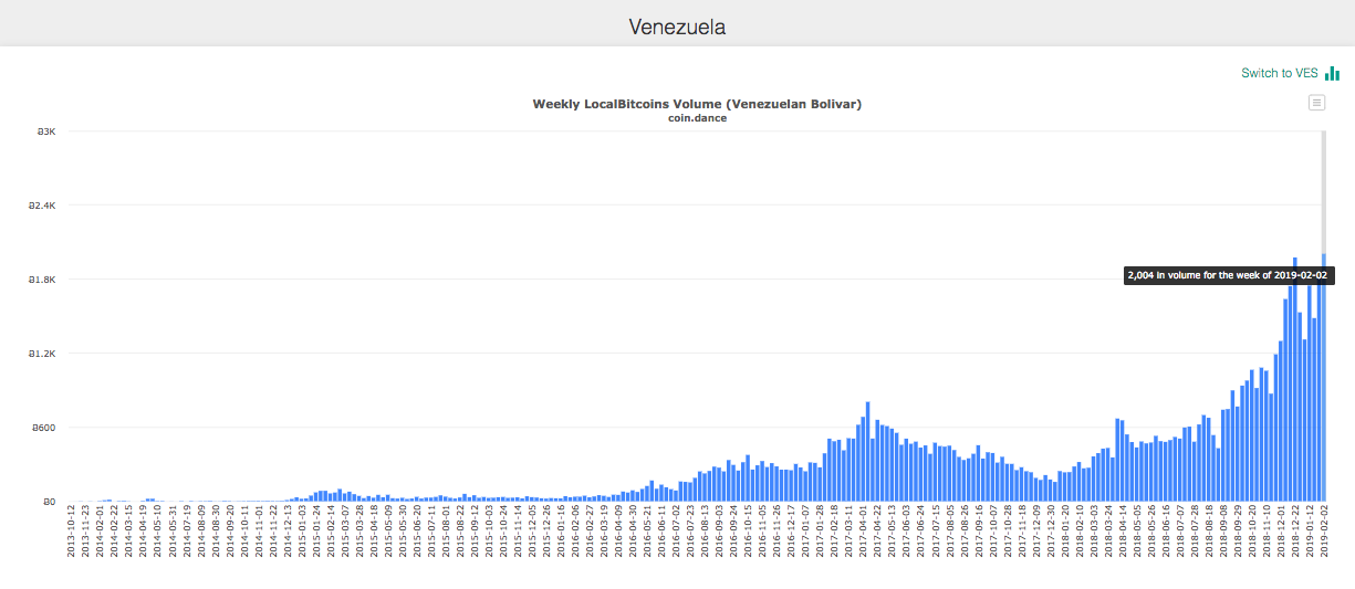 Venezuela LocalBitcoins Weekly Trade Volumes in BTC