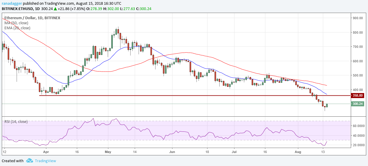 Bitcoin, Ethereum, Ripple, Bitcoin Cash, EOS, Stellar, Litecoin, Cardano, Monero, IOTA: Price Analysis, August 15